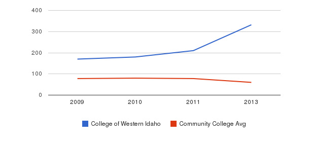 College of Western Idaho Total Faculty&nbsp(2009-2013)