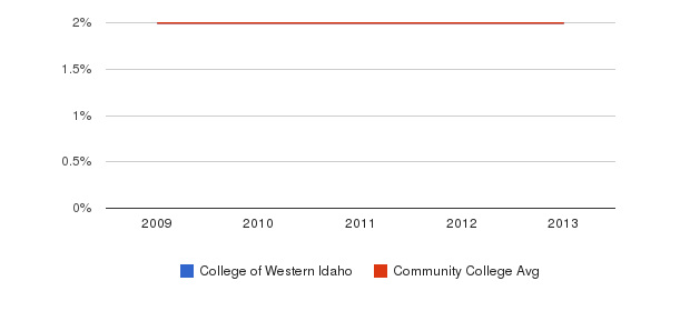 College of Western Idaho Asian&nbsp(2009-2013)