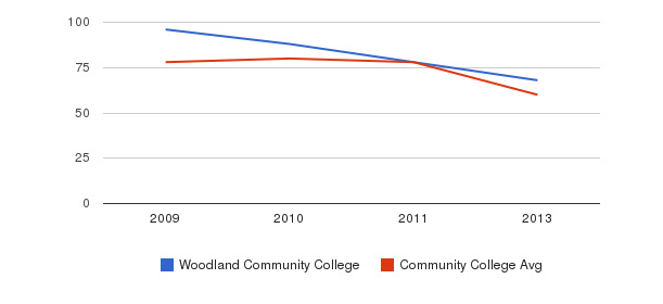 Woodland Community College Total Faculty&nbsp(2009-2013)