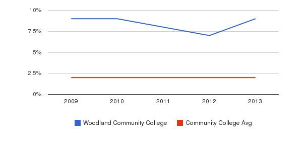 Woodland Community College Asian&nbsp(2009-2013)