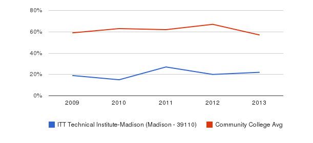 ITT Technical Institute-Madison (Madison - 39110) White&nbsp(2009-2013)