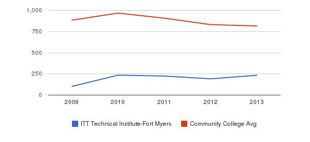 ITT Technical Institute-Fort Myers Full-Time Students&nbsp(2009-2013)