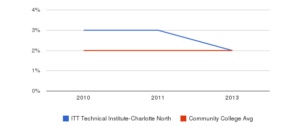 ITT Technical Institute-Charlotte North More&nbsp(2010-2013)