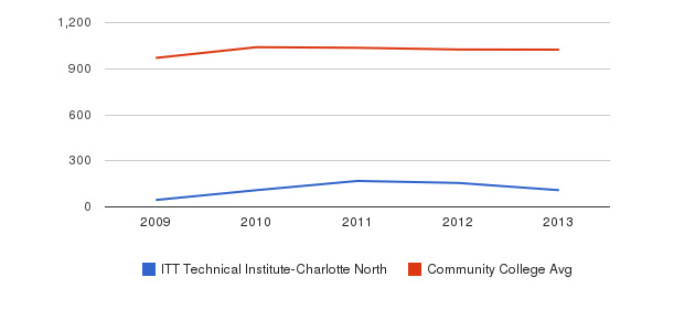 ITT Technical Institute-Charlotte North Part-Time Students&nbsp(2009-2013)