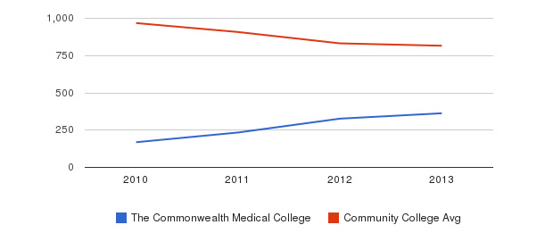 The Commonwealth Medical College Full-Time Students&nbsp(2010-2013)