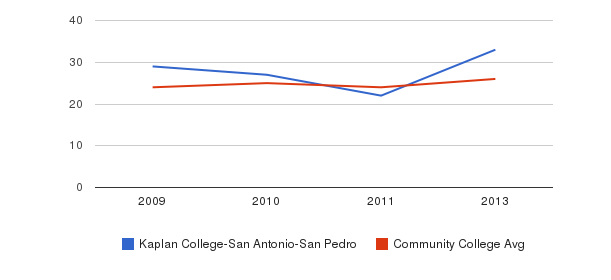Kaplan College-San Antonio-San Pedro student staff&nbsp(2009-2013)