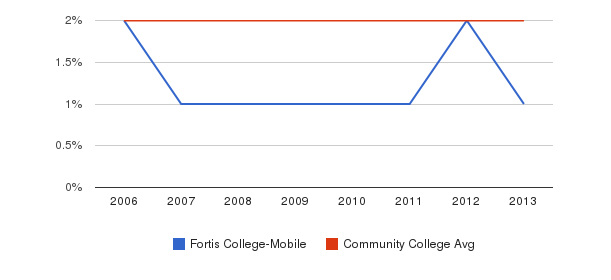Fortis College-Mobile Asian&nbsp(2006-2013)