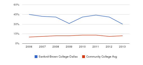 Sanford-Brown College-Dallas Black&nbsp(2006-2013)