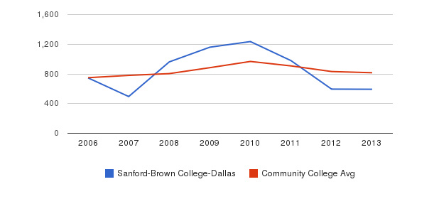 Sanford-Brown College-Dallas Full-Time Students&nbsp(2006-2013)