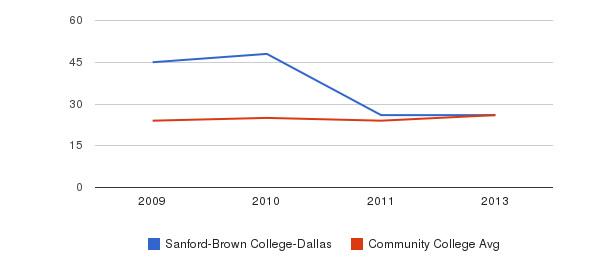 Sanford-Brown College-Dallas student staff&nbsp(2009-2013)