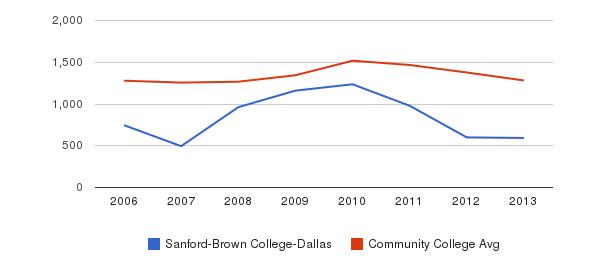 Sanford-Brown College-Dallas Total Enrollment&nbsp(2006-2013)