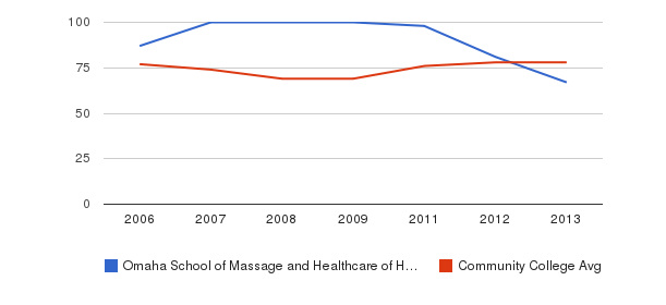 Omaha School of Massage and Healthcare of Herzing University Percent Admitted&nbsp(2006-2013)