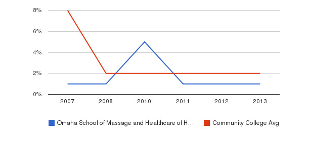 Omaha School of Massage and Healthcare of Herzing University More&nbsp(2007-2013)