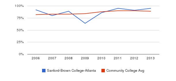 Sanford-Brown College-Atlanta % Students Receiving Some Financial Aid&nbsp(2006-2013)