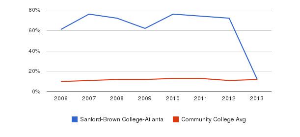 Sanford-Brown College-Atlanta Black&nbsp(2006-2013)