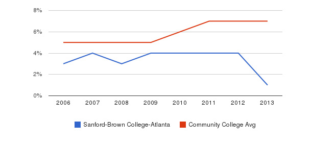 Sanford-Brown College-Atlanta Hispanic&nbsp(2006-2013)