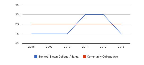 Sanford-Brown College-Atlanta More&nbsp(2008-2013)