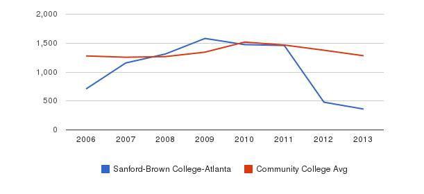 Sanford-Brown College-Atlanta Total Enrollment&nbsp(2006-2013)