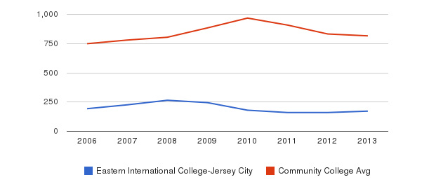 Eastern International College-Jersey City Full-Time Students&nbsp(2006-2013)