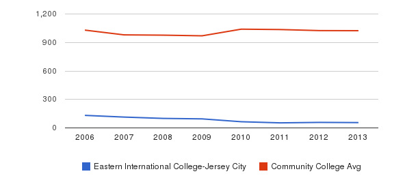 Eastern International College-Jersey City Part-Time Students&nbsp(2006-2013)