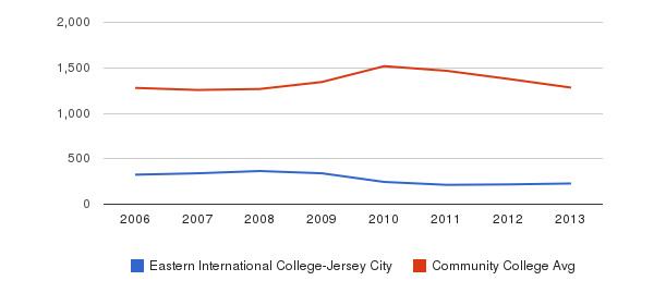Eastern International College-Jersey City Total Enrollment&nbsp(2006-2013)