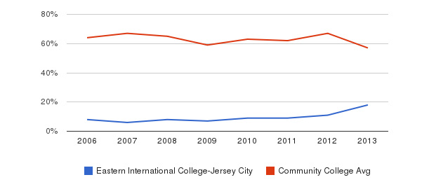 Eastern International College-Jersey City White&nbsp(2006-2013)