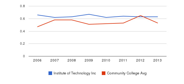 Institute of Technology Inc Diversity Score&nbsp(2006-2013)