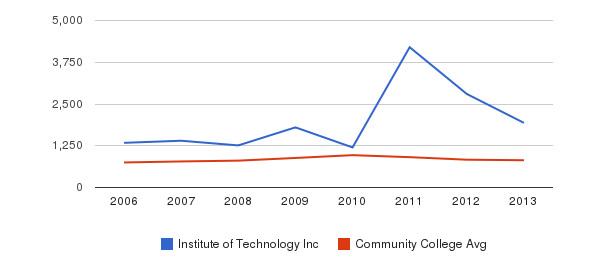 Institute of Technology Inc Full-Time Students&nbsp(2006-2013)