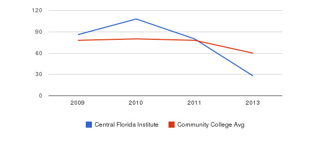 Central Florida Institute Total Faculty&nbsp(2009-2013)