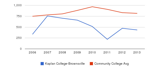 Kaplan College-Brownsville Full-Time Students&nbsp(2006-2013)