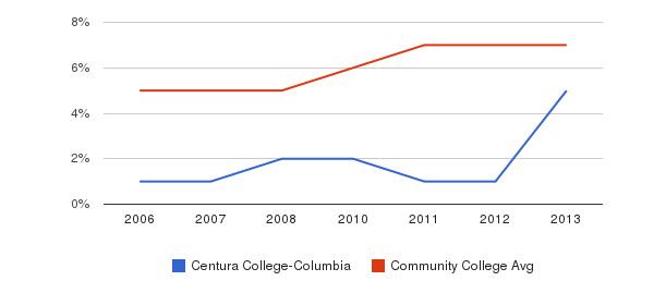 Centura College-Columbia Hispanic&nbsp(2006-2013)