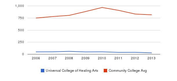 Universal College of Healing Arts Full-Time Students&nbsp(2006-2013)