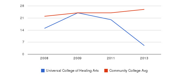 Universal College of Healing Arts student staff&nbsp(2008-2013)
