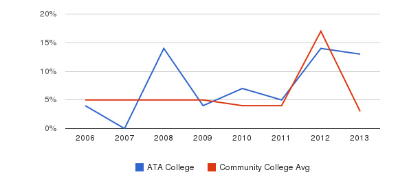 ATA College Unknown&nbsp(2006-2013)