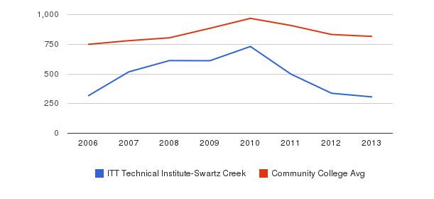 ITT Technical Institute-Swartz Creek Full-Time Students&nbsp(2006-2013)