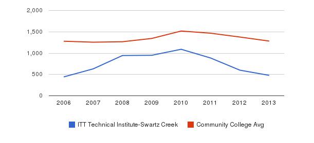 ITT Technical Institute-Swartz Creek Total Enrollment&nbsp(2006-2013)
