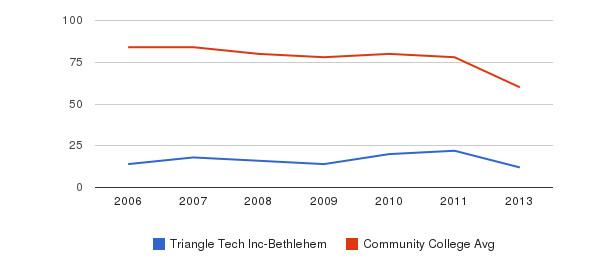 Triangle Tech Inc-Bethlehem Total Faculty&nbsp(2006-2013)