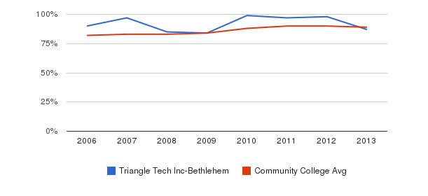 Triangle Tech Inc-Bethlehem % Students Receiving Some Financial Aid&nbsp(2006-2013)