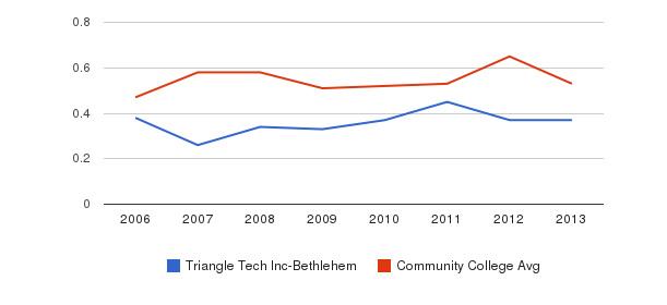 Triangle Tech Inc-Bethlehem Diversity Score&nbsp(2006-2013)