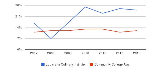 Louisiana Culinary Institute Black&nbsp(2007-2013)