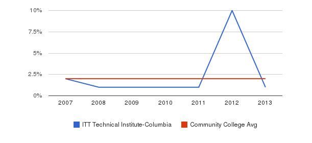 ITT Technical Institute-Columbia Asian&nbsp(2007-2013)