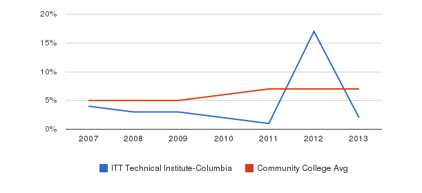 ITT Technical Institute-Columbia Hispanic&nbsp(2007-2013)