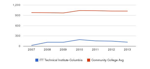 ITT Technical Institute-Columbia Part-Time Students&nbsp(2007-2013)