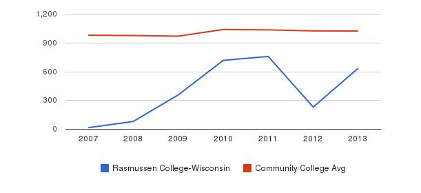 Rasmussen College-Wisconsin Part-Time Students&nbsp(2007-2013)