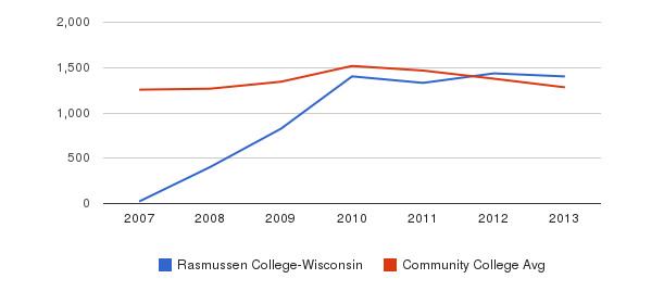 Rasmussen College-Wisconsin Total Enrollment&nbsp(2007-2013)
