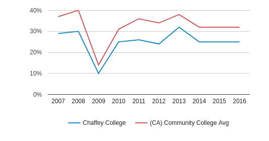 This chart display the percentage of White students in Chaffey College and the percentage of White community college students in CA by year, with the latest 2015-16 school year data.