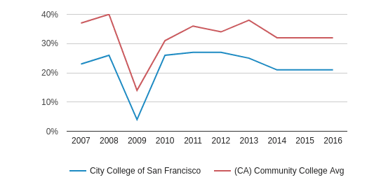 City College of San Francisco White (2007-2016)