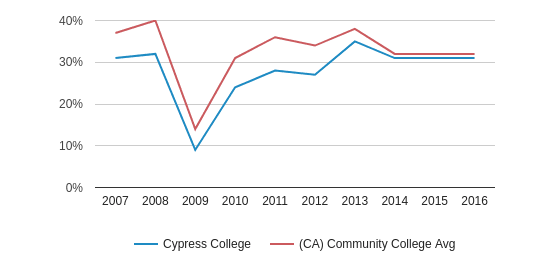 This chart display the percentage of White students in Cypress College and the percentage of White community college students in CA by year, with the latest 2015-16 school year data.