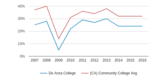 This chart display the percentage of White students in De Anza College and the percentage of White community college students in CA by year, with the latest 2015-16 school year data.