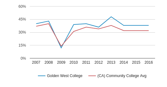 This chart display the percentage of White students in Golden West College and the percentage of White community college students in CA by year, with the latest 2015-16 school year data.